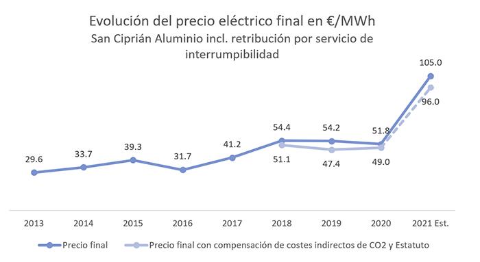 El coste eléctrico de Alcoa en San Cibrao se dispara a casi el doble que el año pasado